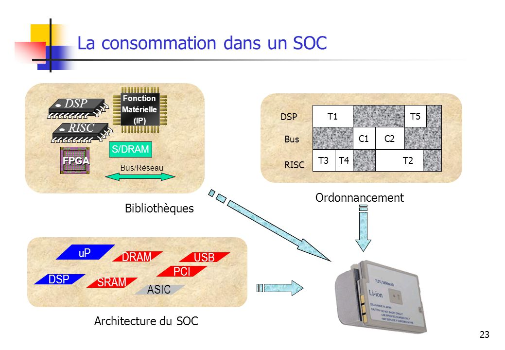 La consommation dans un SOC