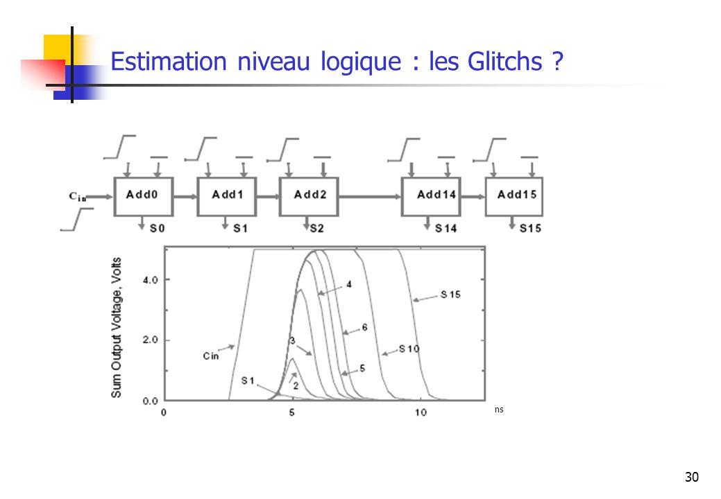 Estimation niveau logique : les Glitchs