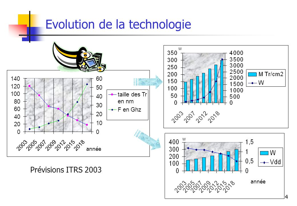 Evolution de la technologie