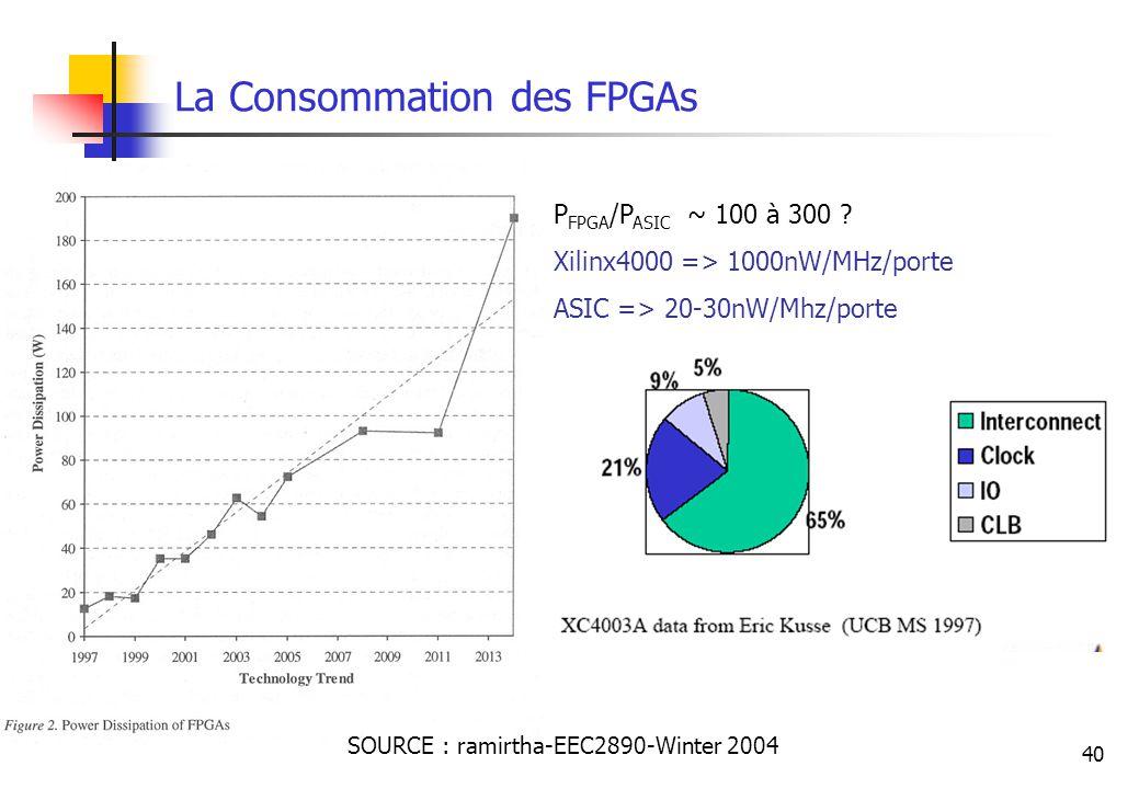 La Consommation des FPGAs