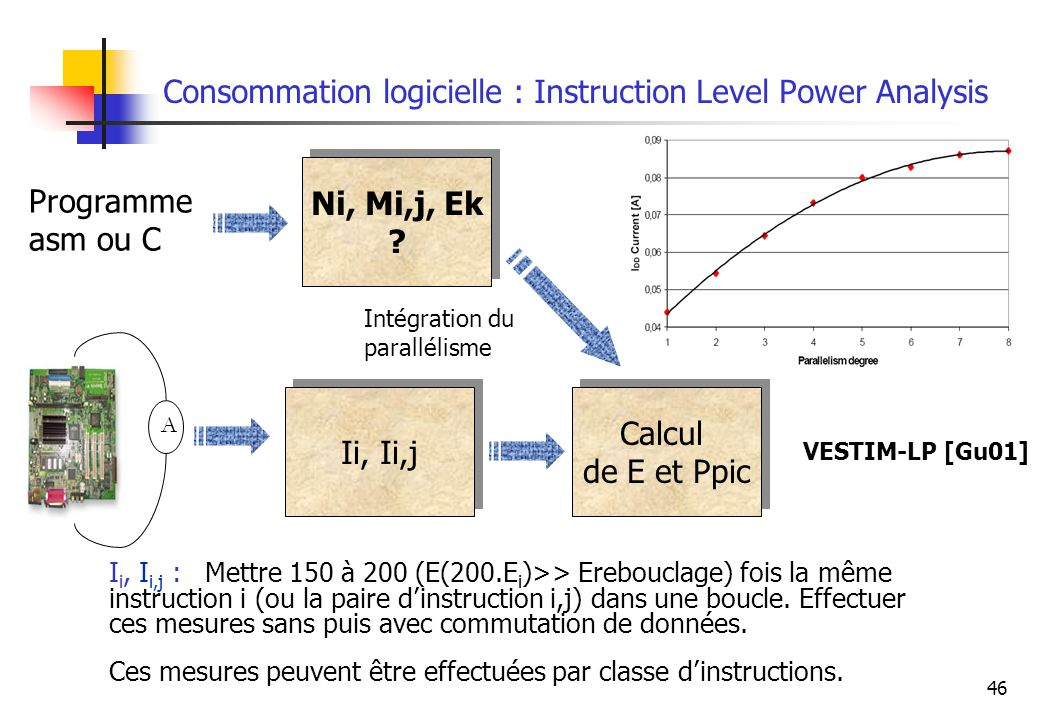 Consommation logicielle : Instruction Level Power Analysis