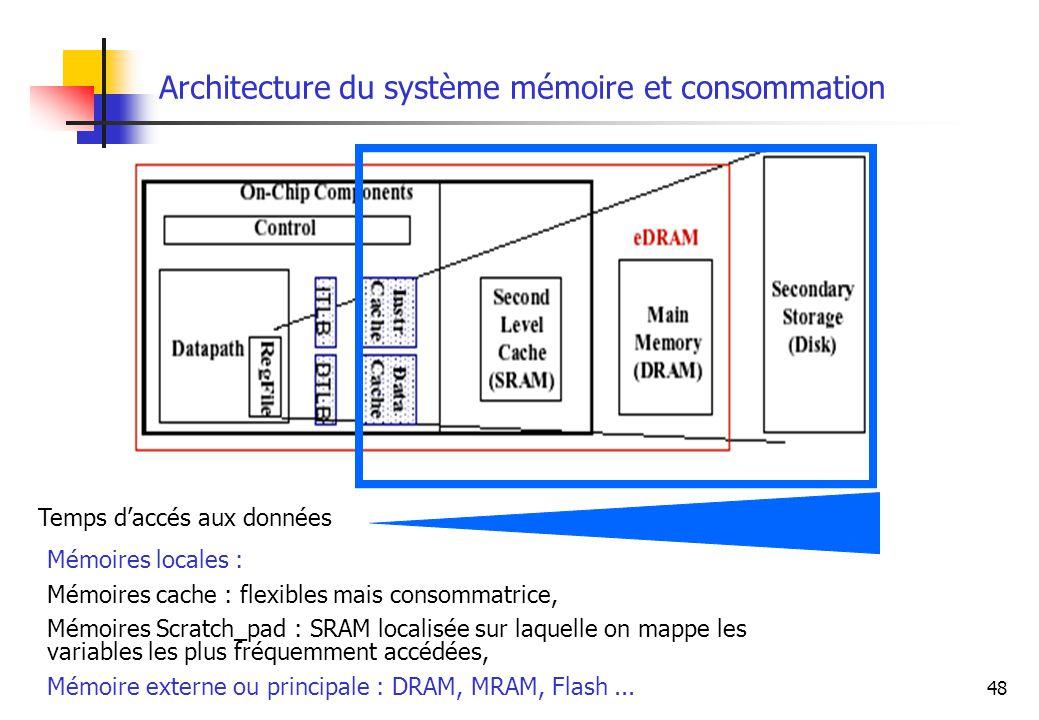 Architecture du système mémoire et consommation