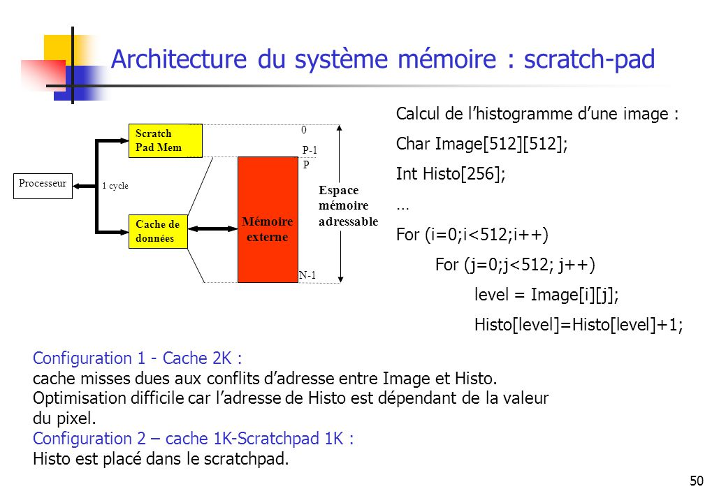 Architecture du système mémoire : scratch-pad