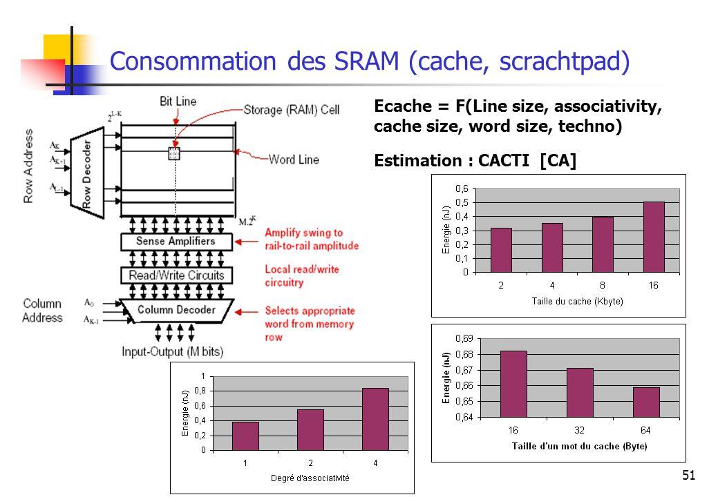 Consommation des SRAM (cache, scrachtpad)