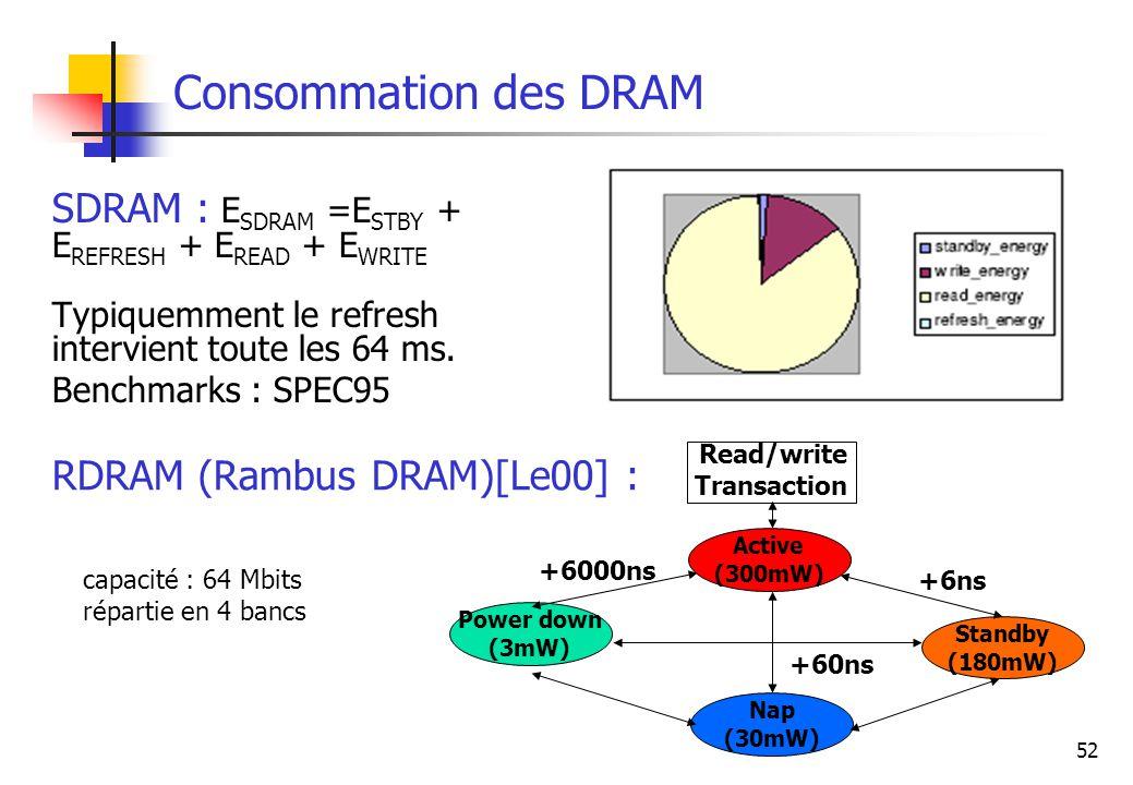 Consommation des DRAM SDRAM : ESDRAM =ESTBY + EREFRESH + EREAD + EWRITE. Typiquemment le refresh intervient toute les 64 ms.