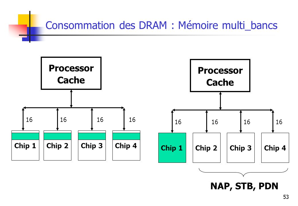 Consommation des DRAM : Mémoire multi_bancs