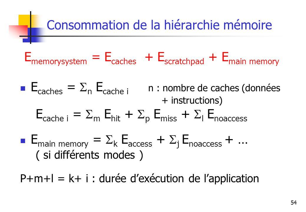 Consommation de la hiérarchie mémoire