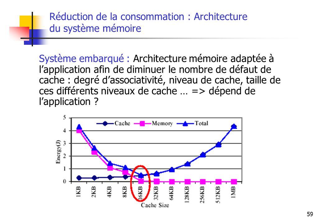Réduction de la consommation : Architecture du système mémoire