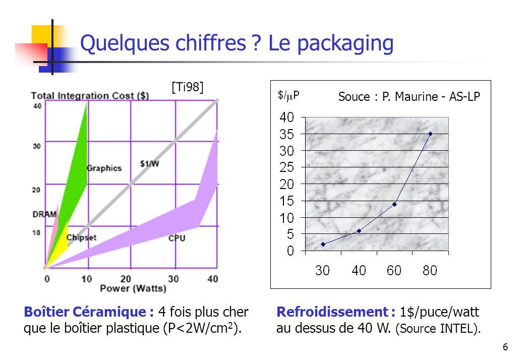 Quelques chiffres Le packaging