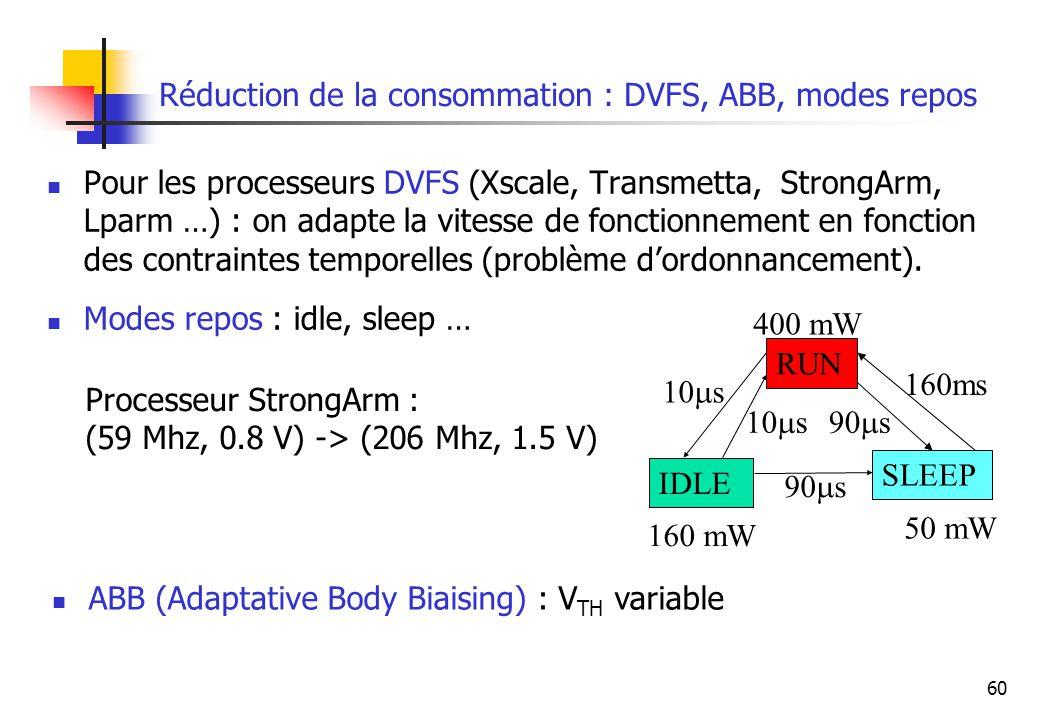 Réduction de la consommation : DVFS, ABB, modes repos