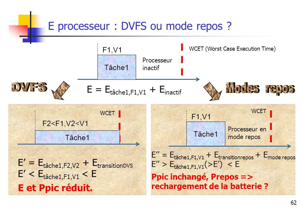 E processeur : DVFS ou mode repos