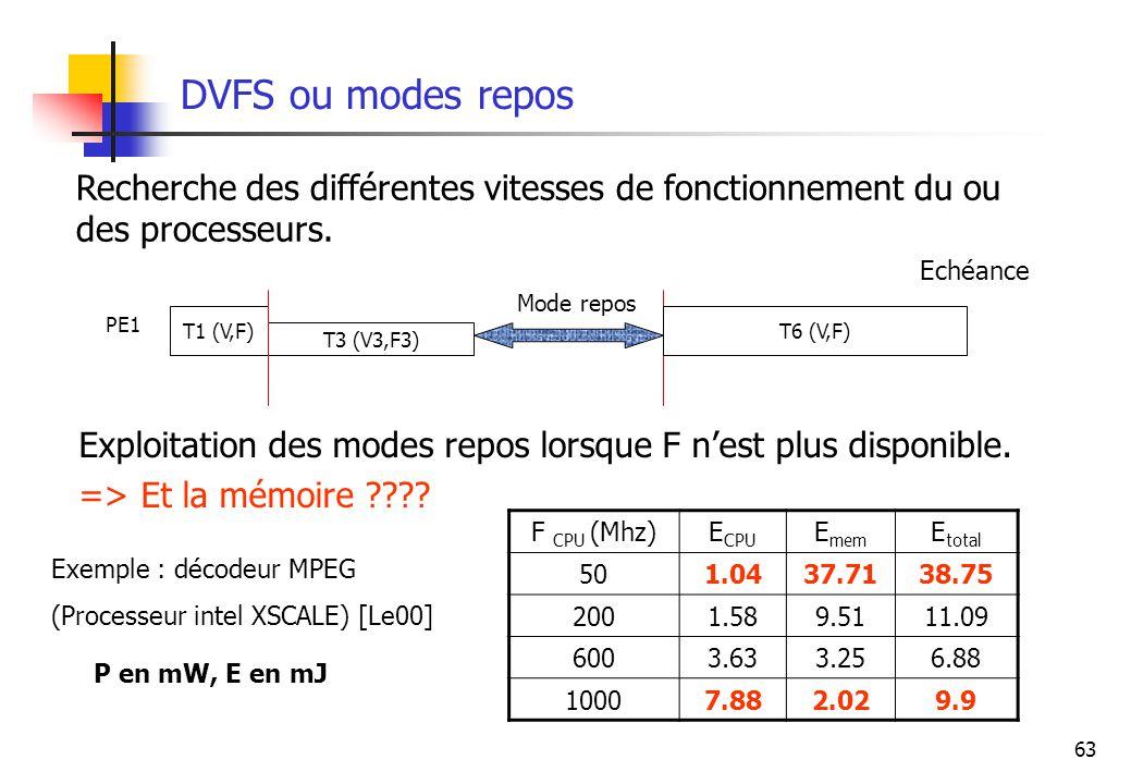 DVFS ou modes repos Recherche des différentes vitesses de fonctionnement du ou des processeurs. Echéance.