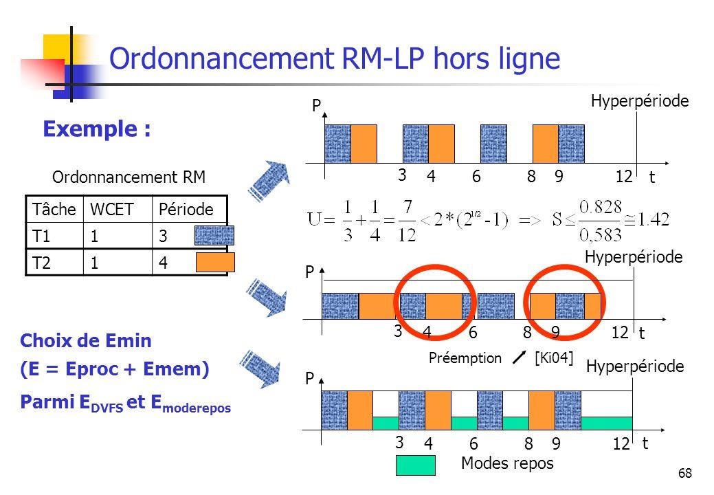 Ordonnancement RM-LP hors ligne