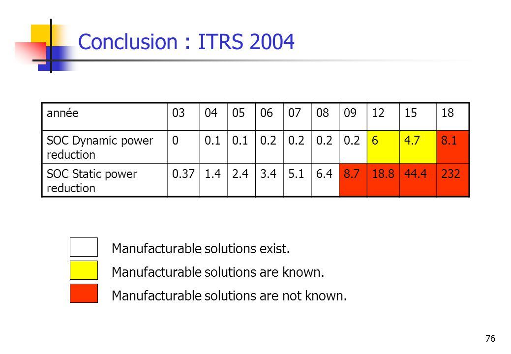 Conclusion : ITRS 2004 Manufacturable solutions exist.