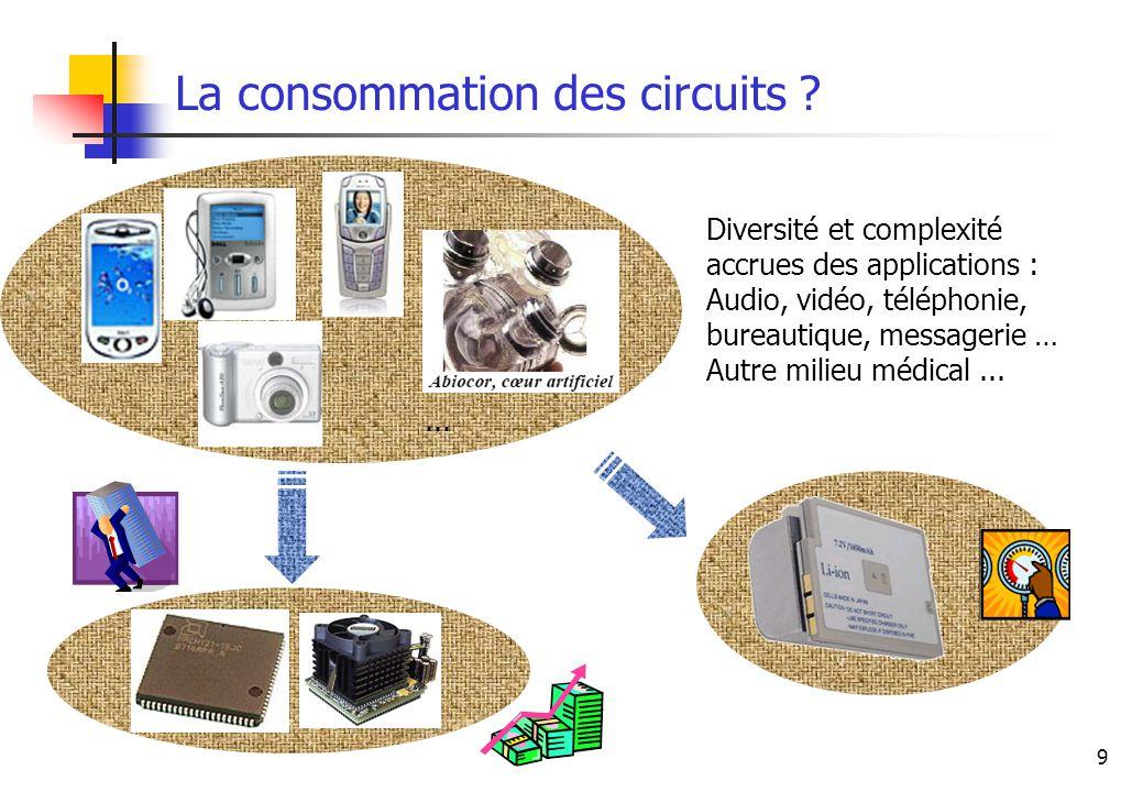 La consommation des circuits