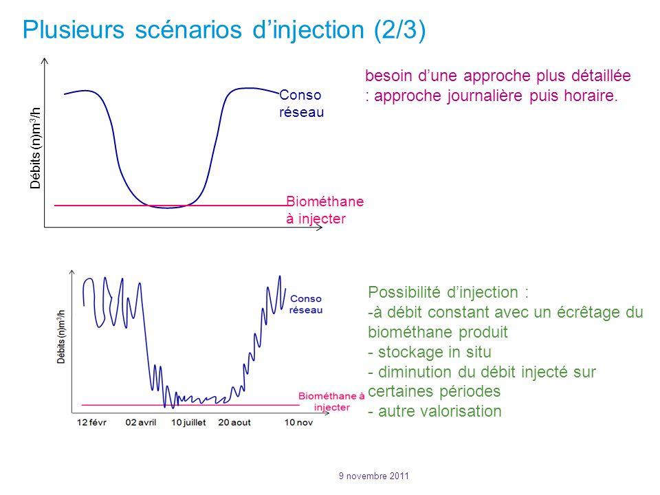 Plusieurs scénarios d'injection (2/3)