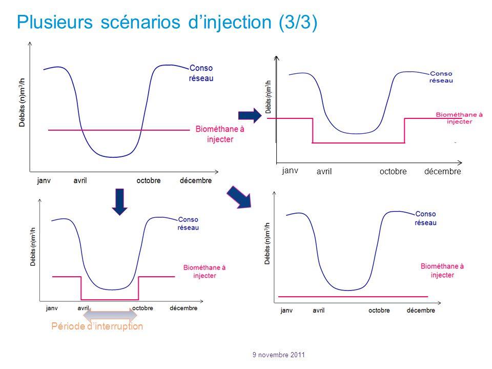 Plusieurs scénarios d'injection (3/3)