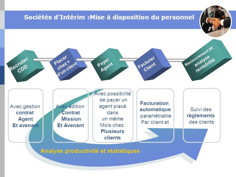Sociétés d'Intérim :Mise à disposition du personnel