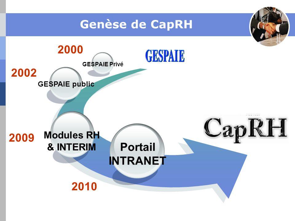 Genèse de CapRH 2000 2002 2009 Portail INTRANET 2010 Modules RH