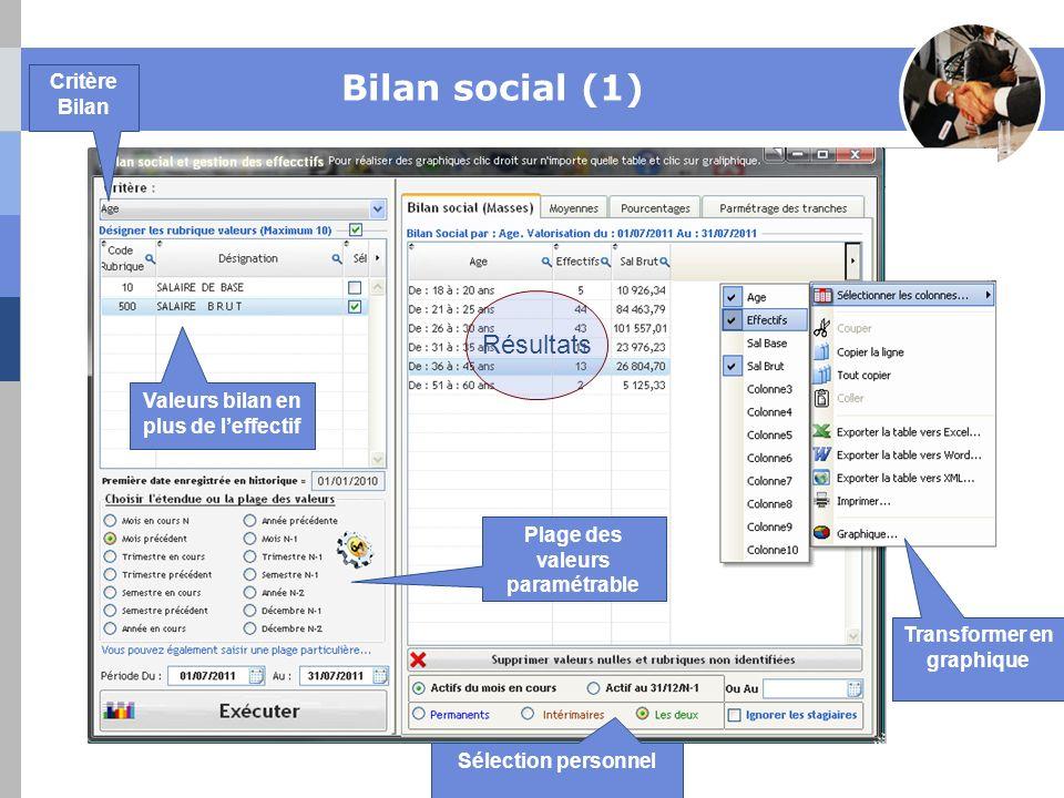 Bilan social (1) Résultats Critère Bilan