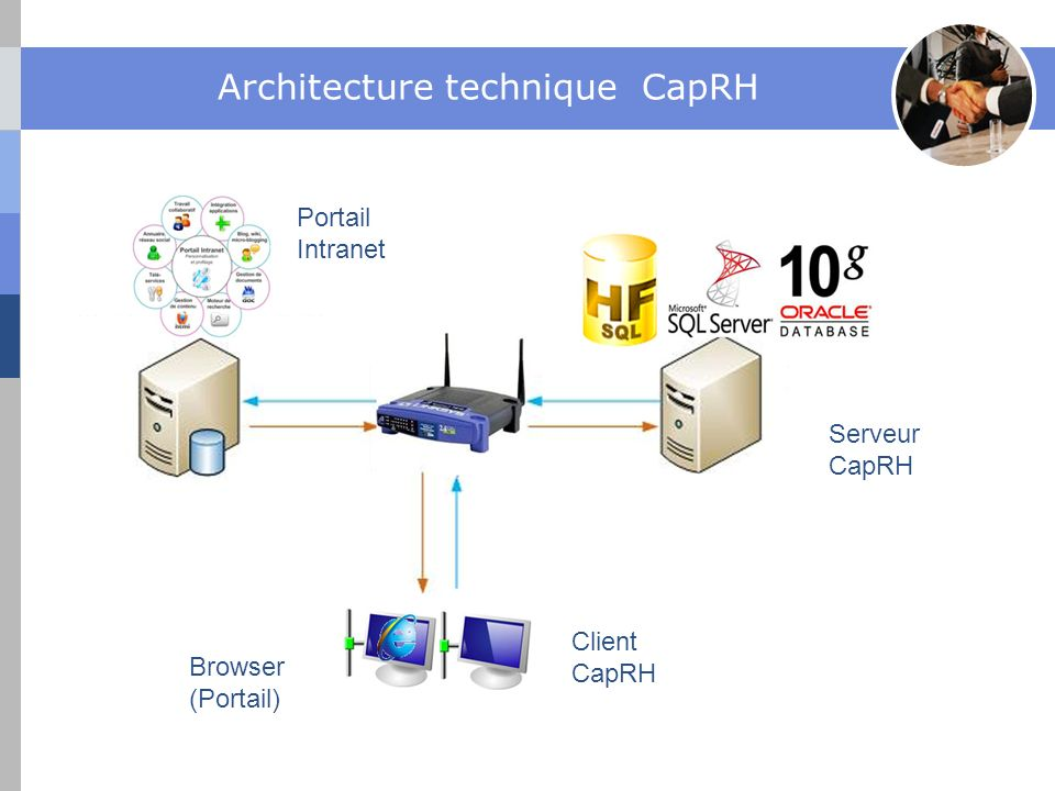 Architecture technique CapRH