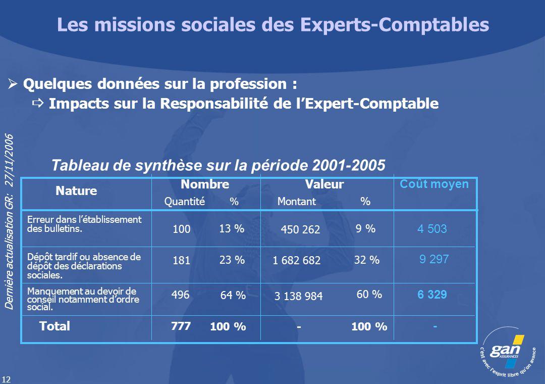 Les missions sociales des Experts-Comptables
