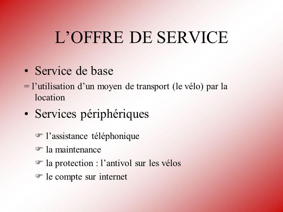 L'OFFRE DE SERVICE Service de base Services périphériques