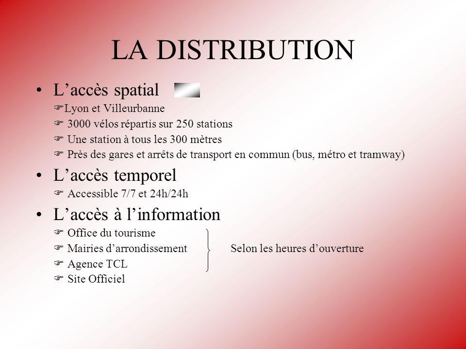 LA DISTRIBUTION L'accès spatial L'accès temporel