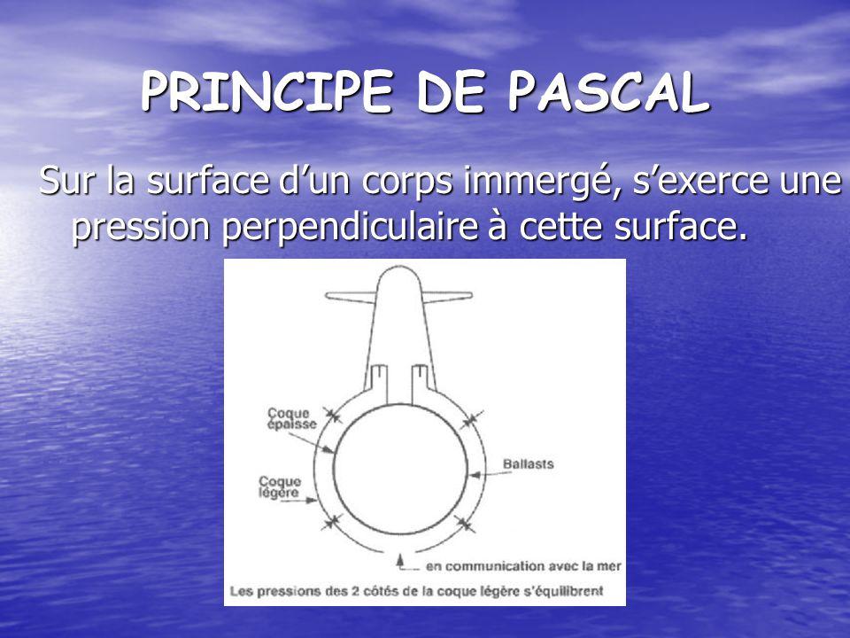PRINCIPE DE PASCAL Sur la surface d'un corps immergé, s'exerce une pression perpendiculaire à cette surface.