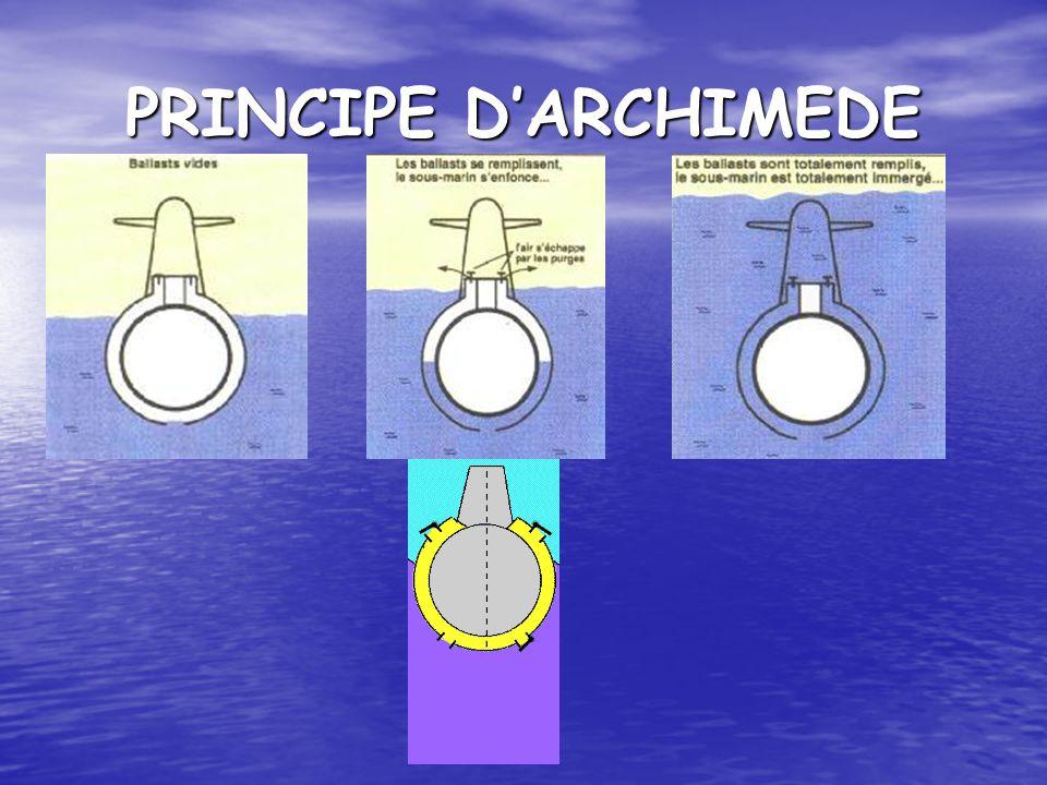 PRINCIPE D'ARCHIMEDE