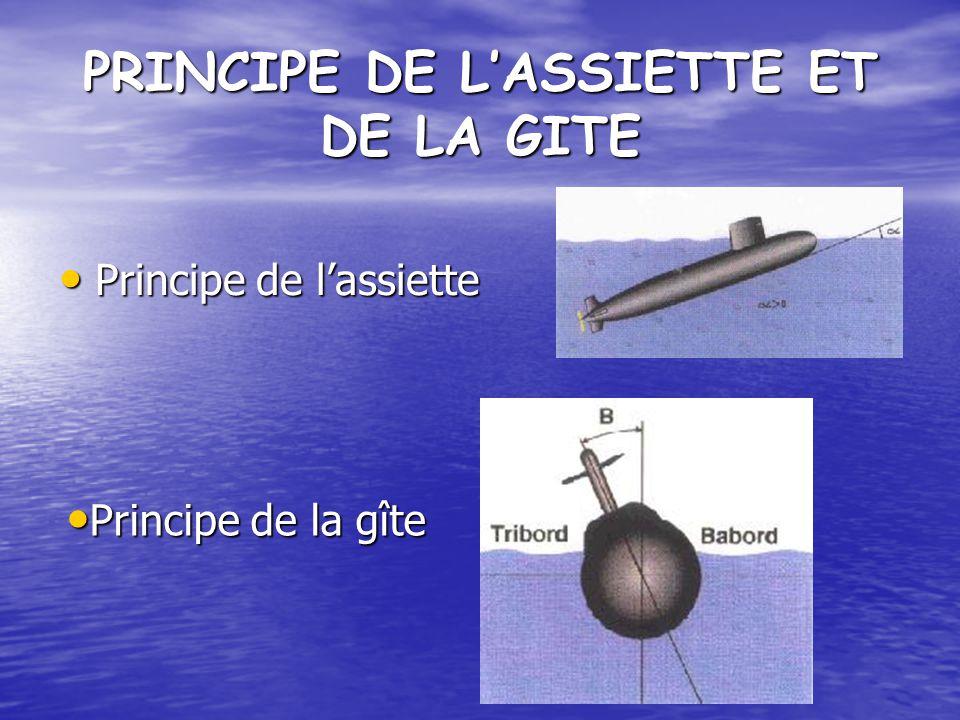 PRINCIPE DE L'ASSIETTE ET DE LA GITE
