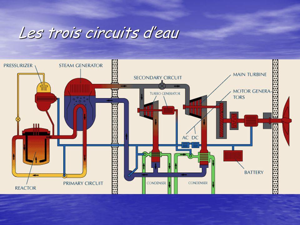Les trois circuits d'eau