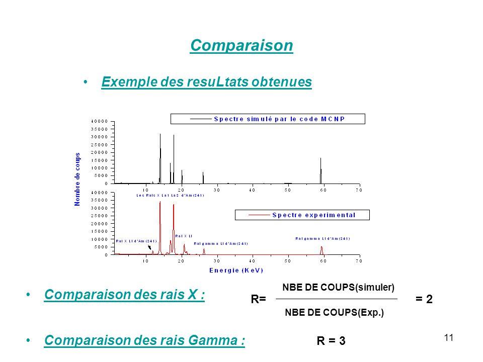 Comparaison Exemple des resuLtats obtenues Comparaison des rais X :
