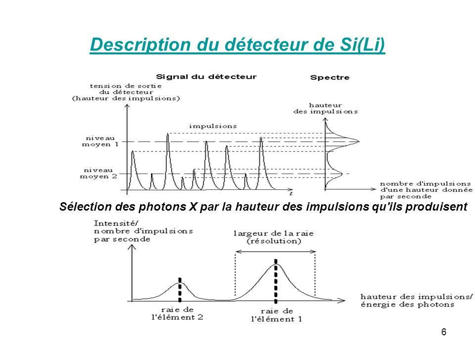 Description du détecteur de Si(Li)