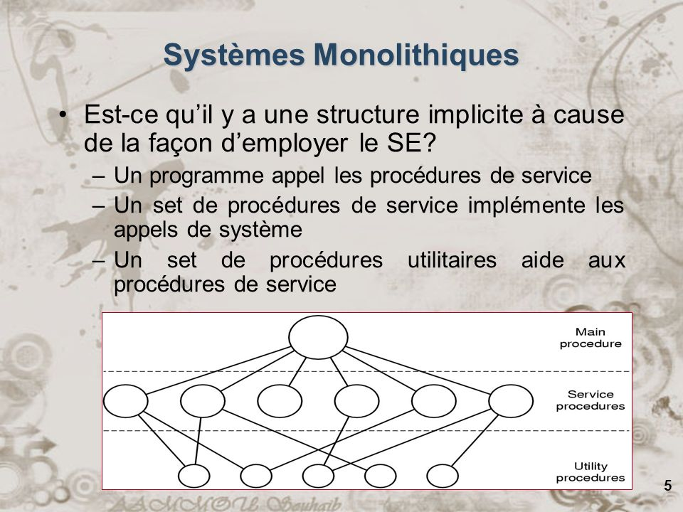 Systèmes Monolithiques