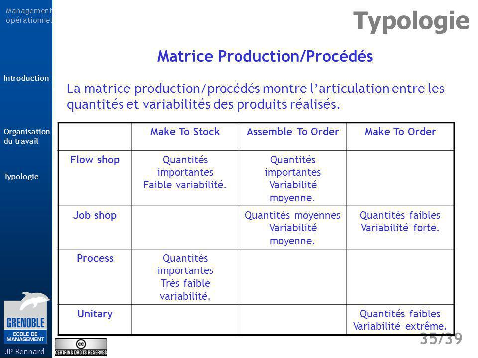 Matrice Production/Procédés