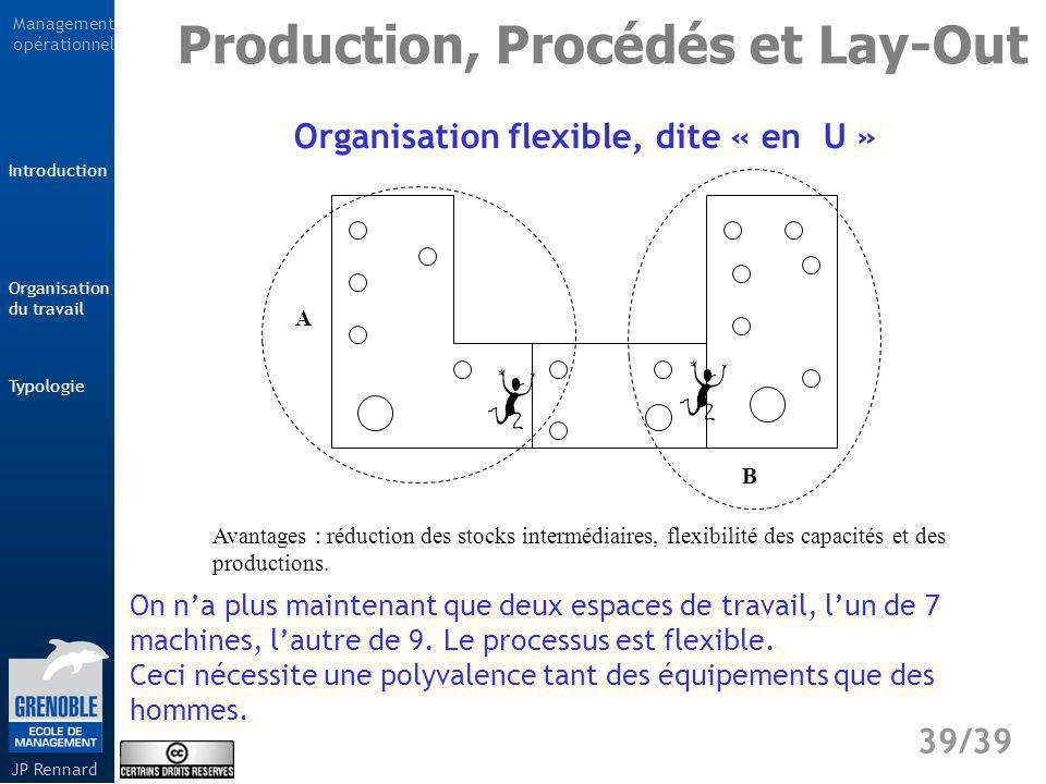 Organisation flexible, dite « en U »