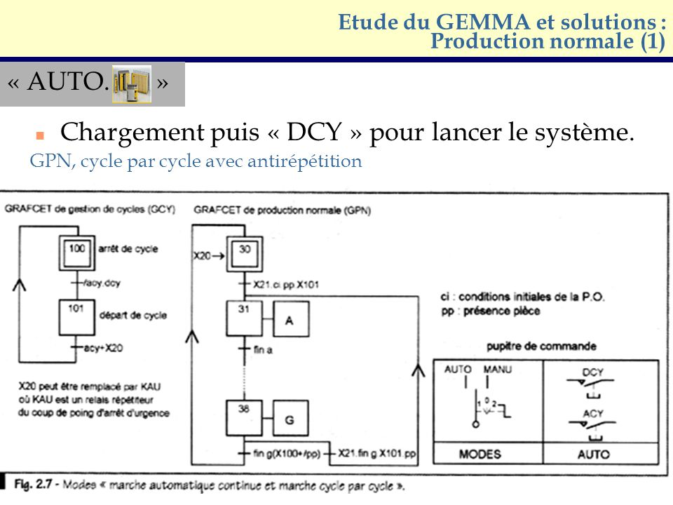 Etude du GEMMA et solutions : Production normale (1)