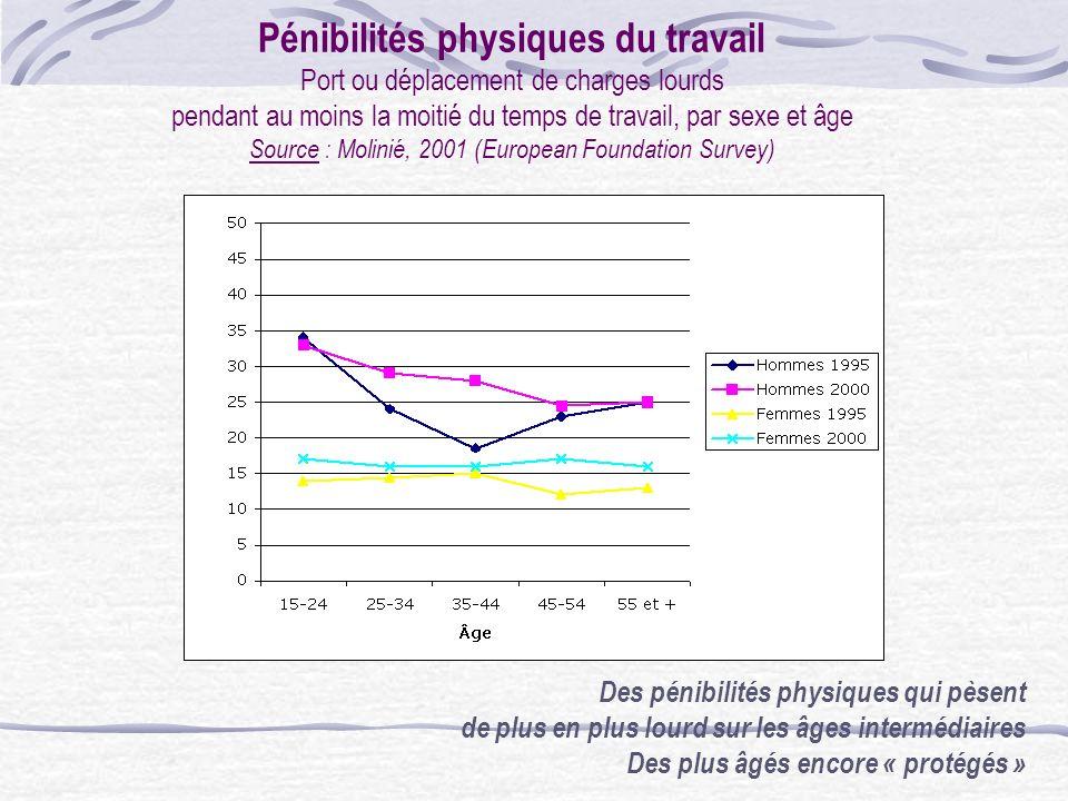 Pénibilités physiques du travail Port ou déplacement de charges lourds pendant au moins la moitié du temps de travail, par sexe et âge Source : Molinié, 2001 (European Foundation Survey)