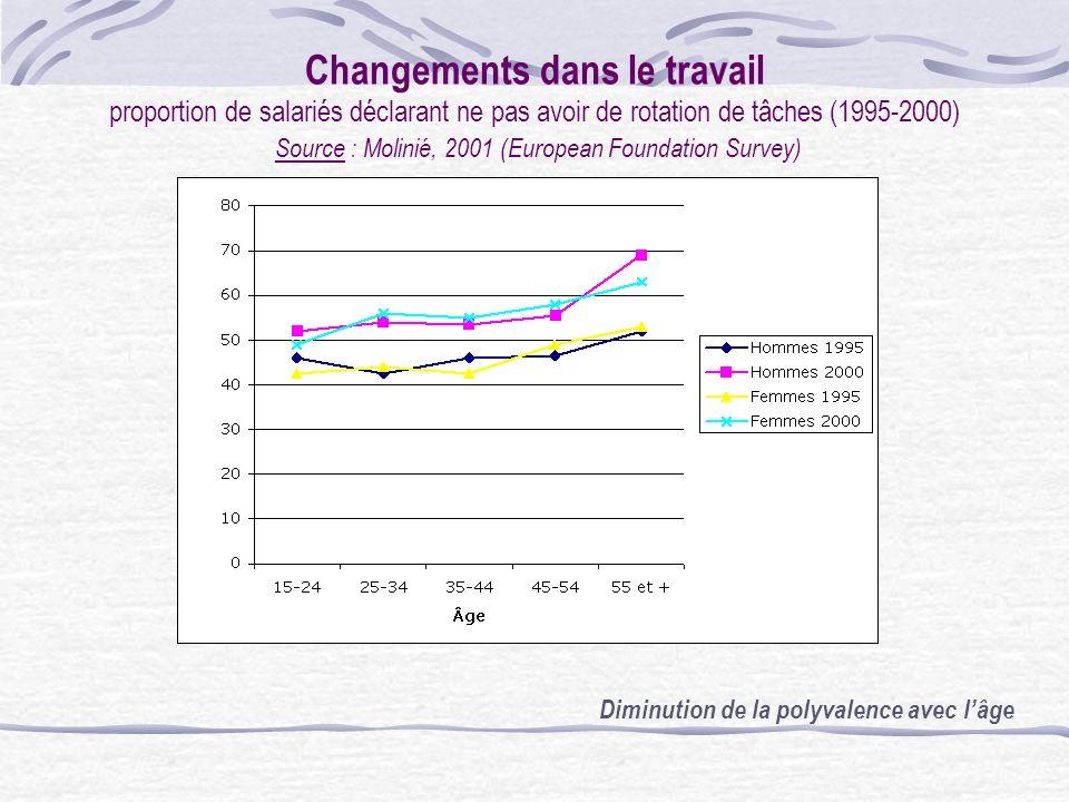 Changements dans le travail proportion de salariés déclarant ne pas avoir de rotation de tâches (1995-2000) Source : Molinié, 2001 (European Foundation Survey)