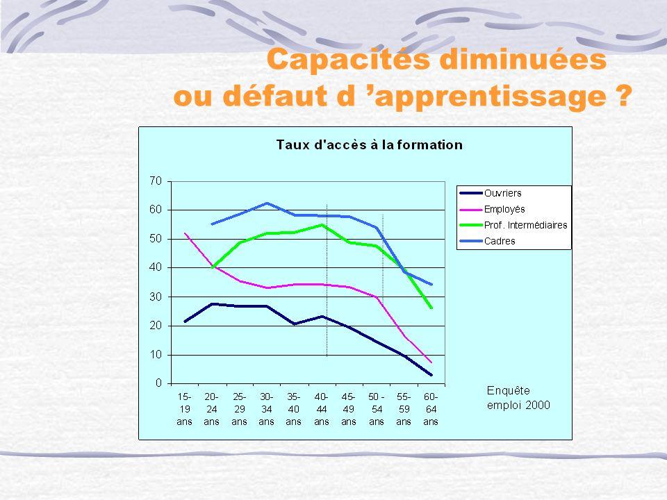 Capacités diminuées ou défaut d 'apprentissage