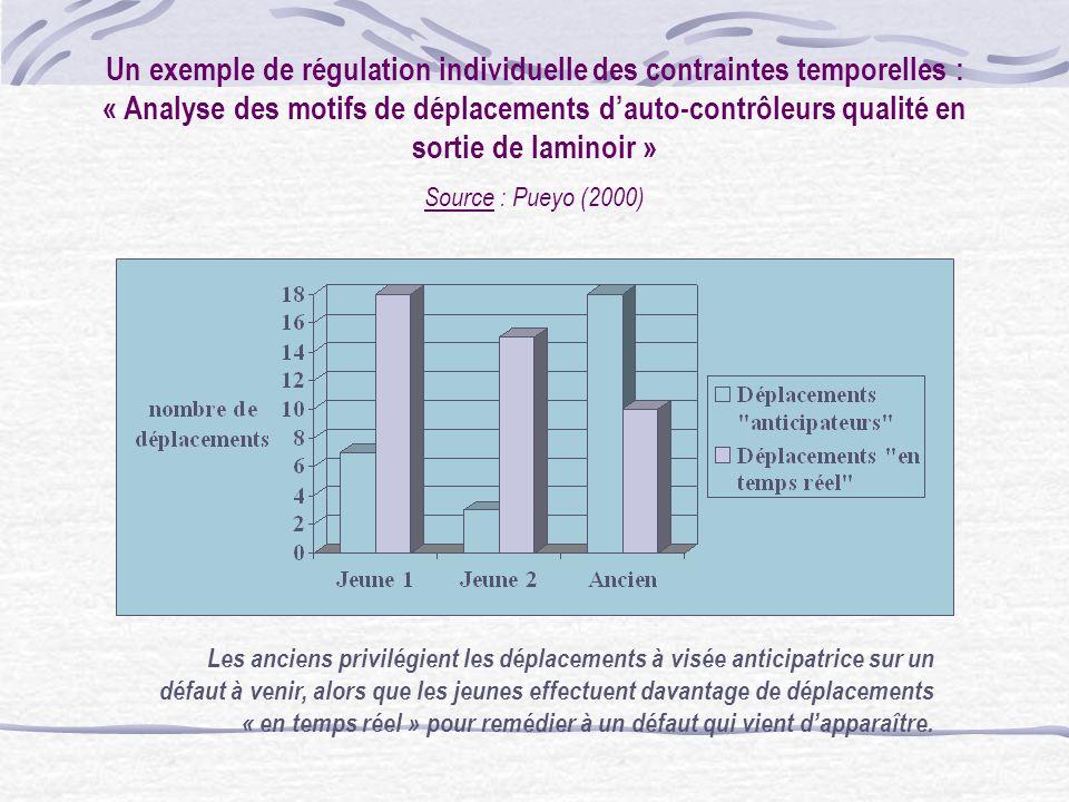 Un exemple de régulation individuelle des contraintes temporelles : « Analyse des motifs de déplacements d'auto-contrôleurs qualité en sortie de laminoir »