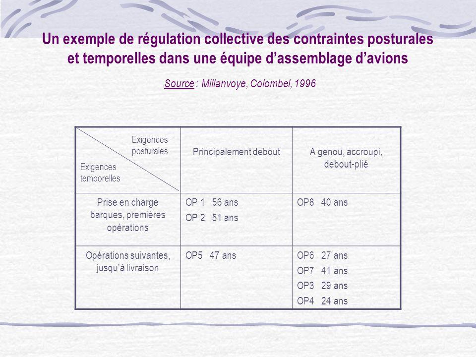 Un exemple de régulation collective des contraintes posturales et temporelles dans une équipe d'assemblage d'avions Source : Millanvoye, Colombel, 1996