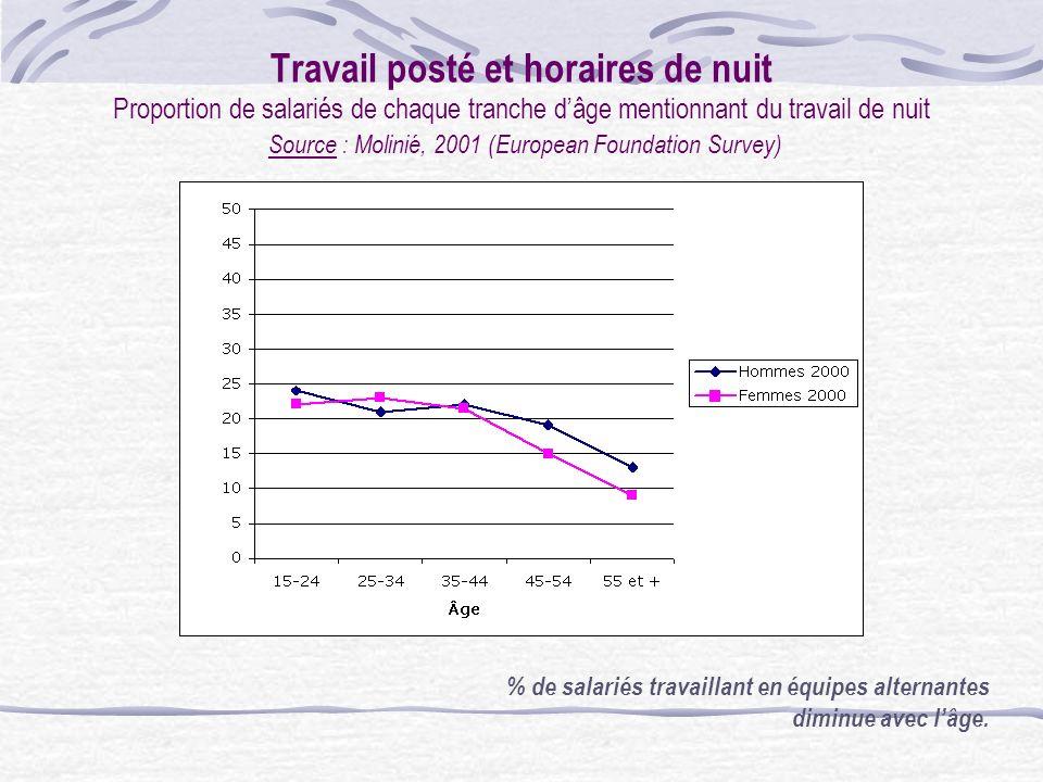 Travail posté et horaires de nuit Proportion de salariés de chaque tranche d'âge mentionnant du travail de nuit Source : Molinié, 2001 (European Foundation Survey)