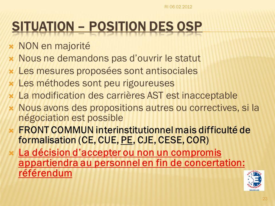 Situation – position des osp