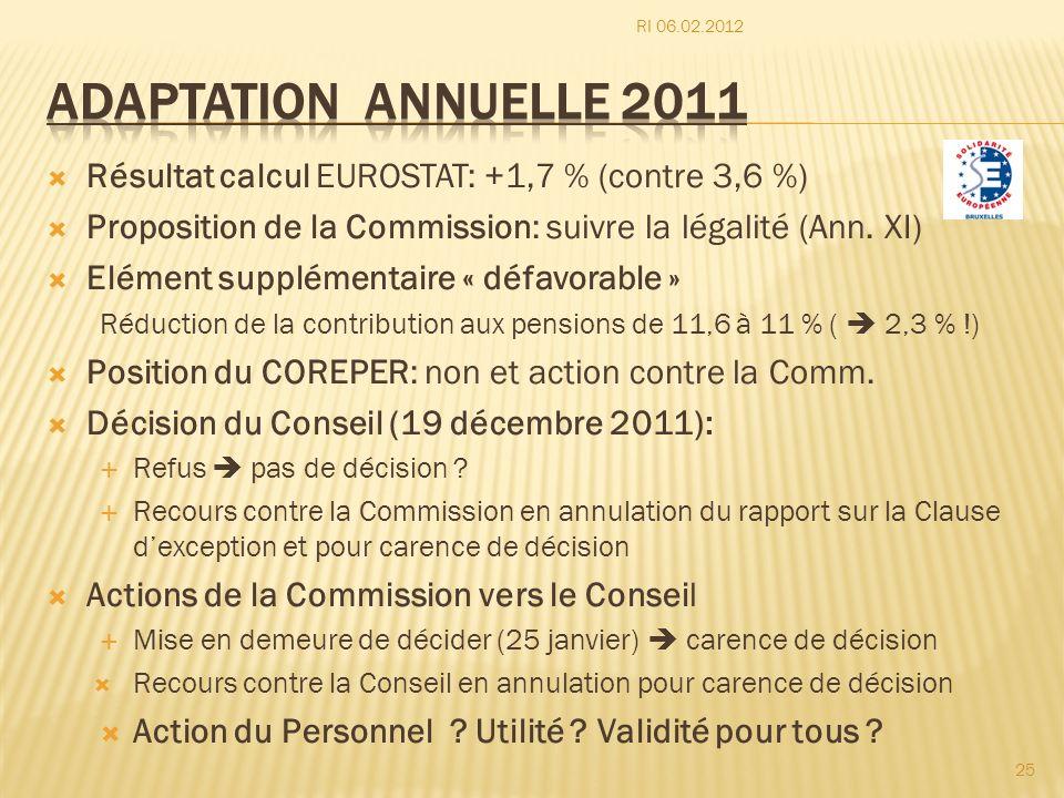 RI 06.02.2012 Adaptation annuelle 2011. Résultat calcul EUROSTAT: +1,7 % (contre 3,6 %) Proposition de la Commission: suivre la légalité (Ann. XI)