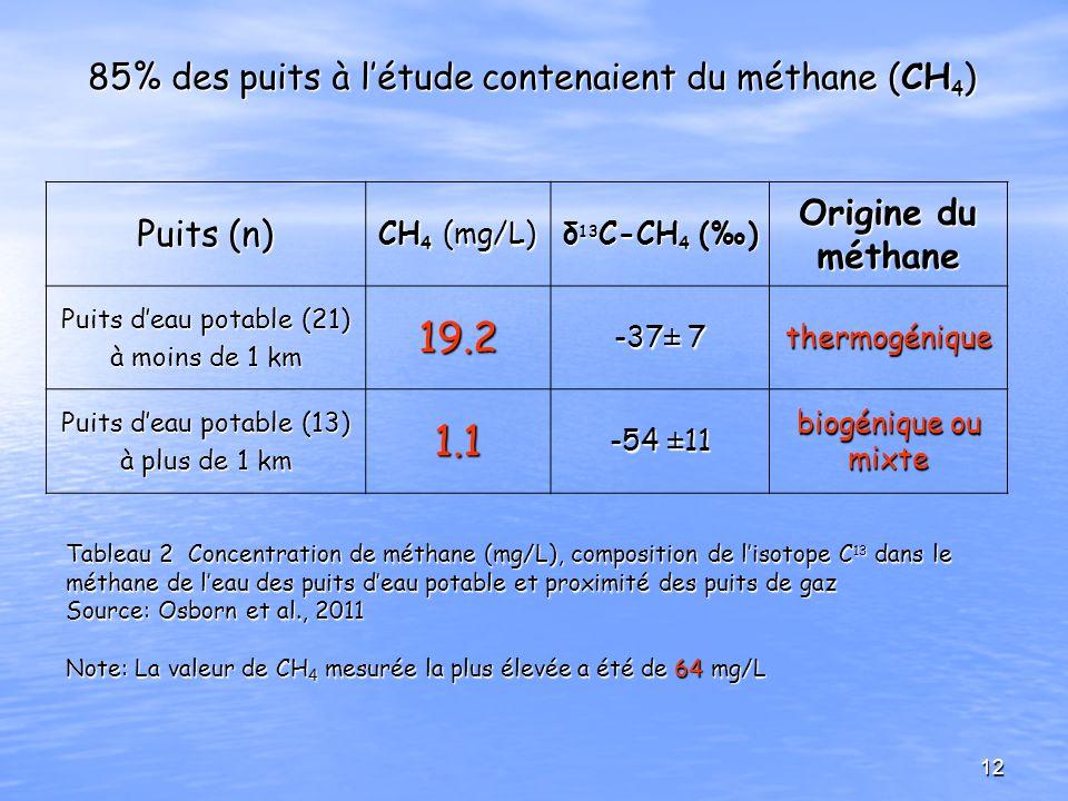 85% des puits à l'étude contenaient du méthane (CH4)