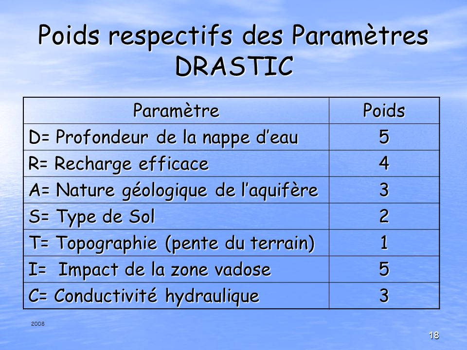 Poids respectifs des Paramètres DRASTIC