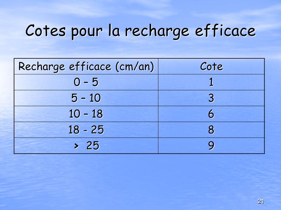 Cotes pour la recharge efficace