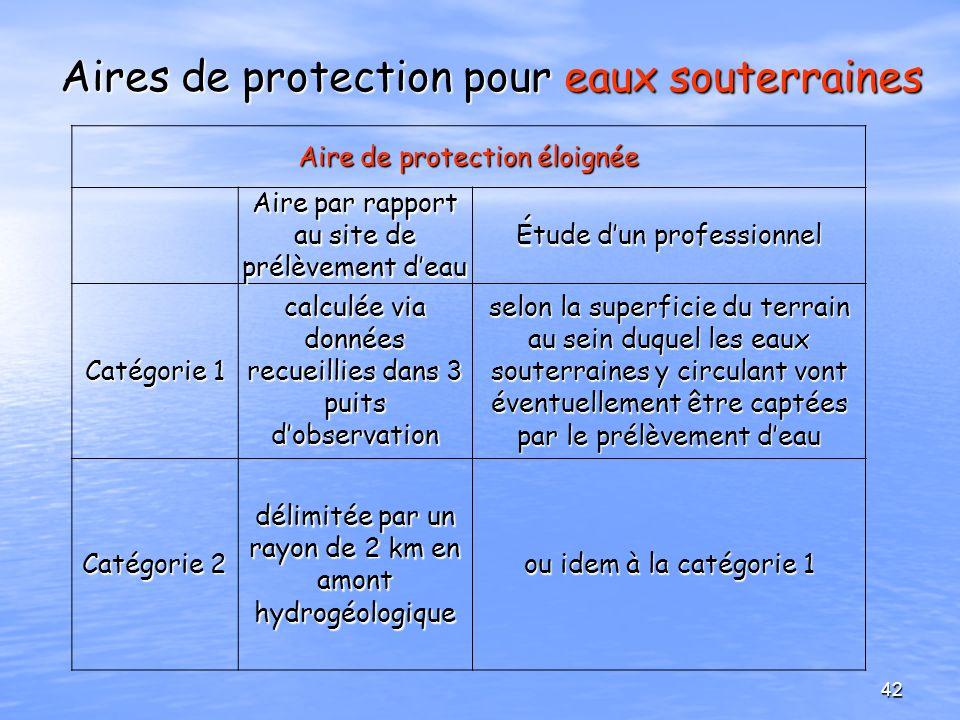 Aires de protection pour eaux souterraines